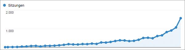 Traffic von Google deutlich gestiegen