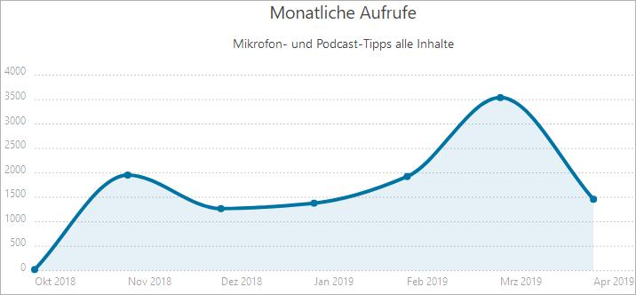 Meine Mikrofon-Nischenwebsite nach 6 Monaten - Traffic
