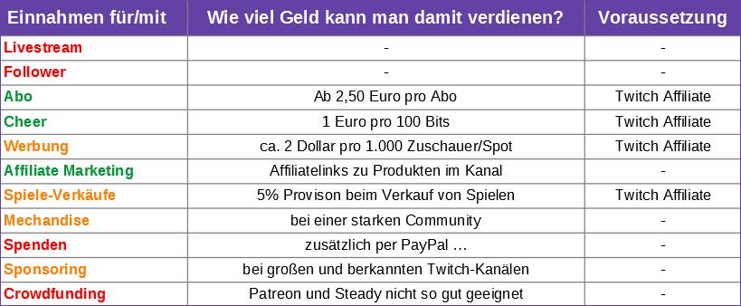 Wie viel Geld verdient man auf Twitch pro Stream, Follower, Abo, Cheer und Werbung?