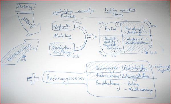 Automatisierung eines Online-Business