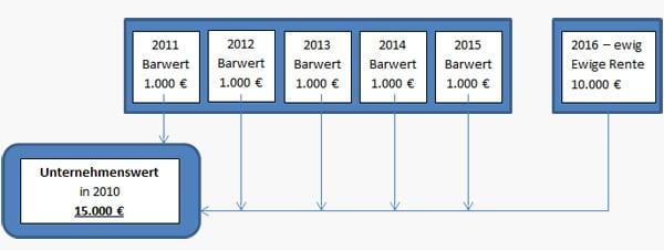 Unternehmensbewertung Einfach Den Unternehmenswert Berechnen