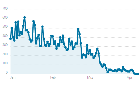 Wie lange dauert es, bis man Geld mit eigenen Websites verdient?