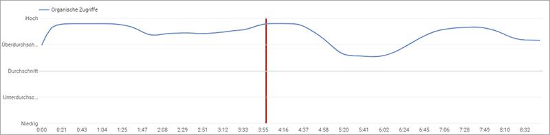 Kurze oder lange Videos auf YouTube? Was ist die beste Länge?